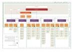 Egypt museum organization chart
